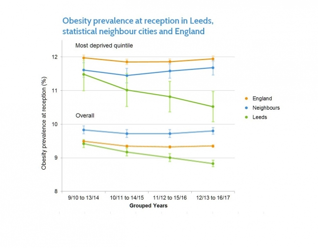 Obesity prevalence in Leeds, statistical neighbour cities and England
